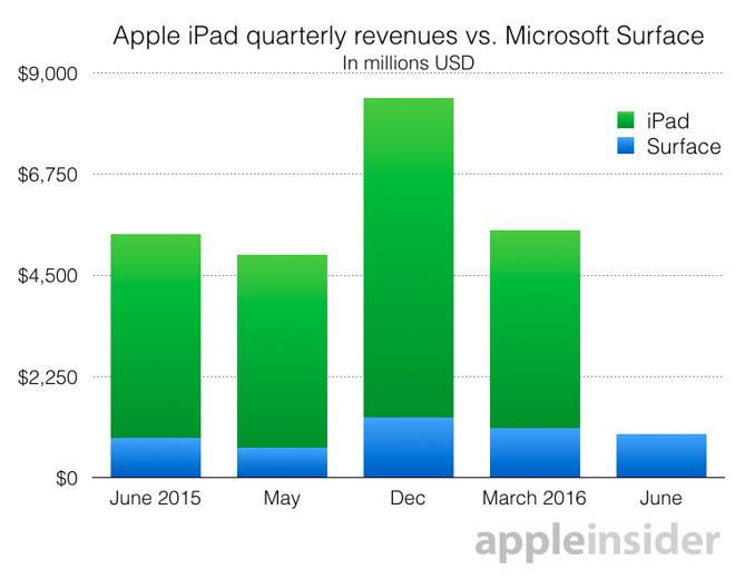 microsoft-apple-ipad-surface