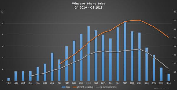 microsoft-windows-phone-sales-2q16
