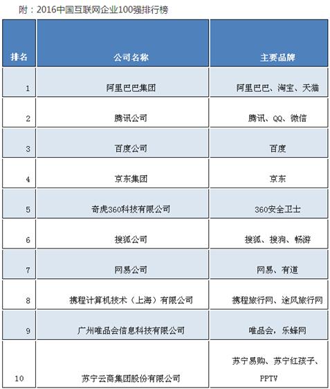 miit-2016-china-internet-companies-top-10