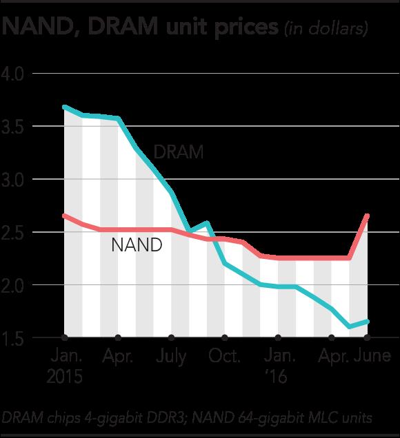 nikkei-dram-nand-prices