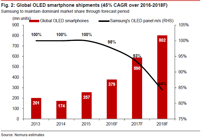 7-4: OLED smartphone penetration in 2018 to reach 33%; 5 ...