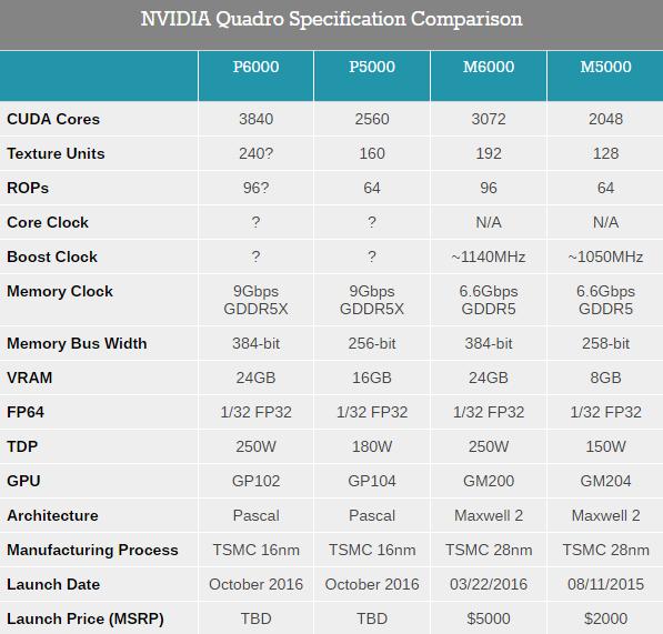 nvidia-quadro-specification-comparison