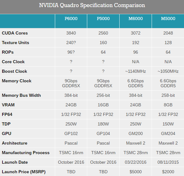 nvidia-quadro-specification-comparison