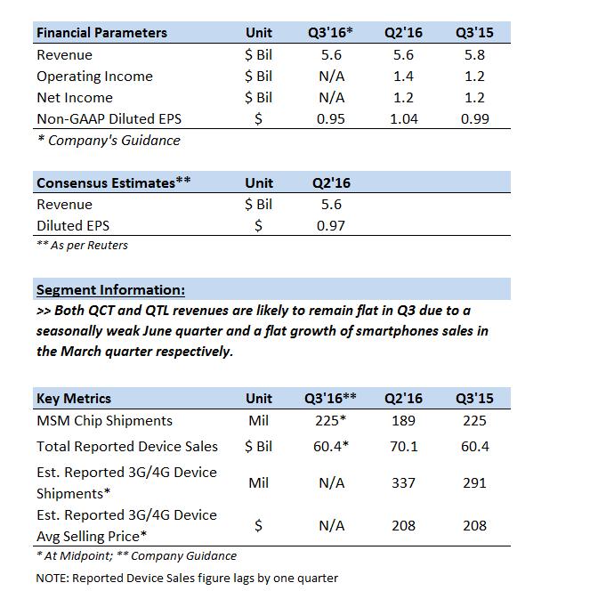qualcomm-q3-2016-financial-report