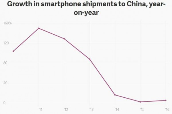 quartz-apple-growth-in-shipment-in-china-yoy