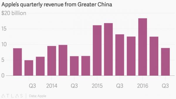 quartz-apple-quarterly-revenue-from-greater-china
