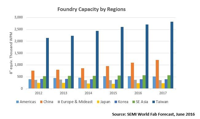 semi-foundry-capacity-by-regions