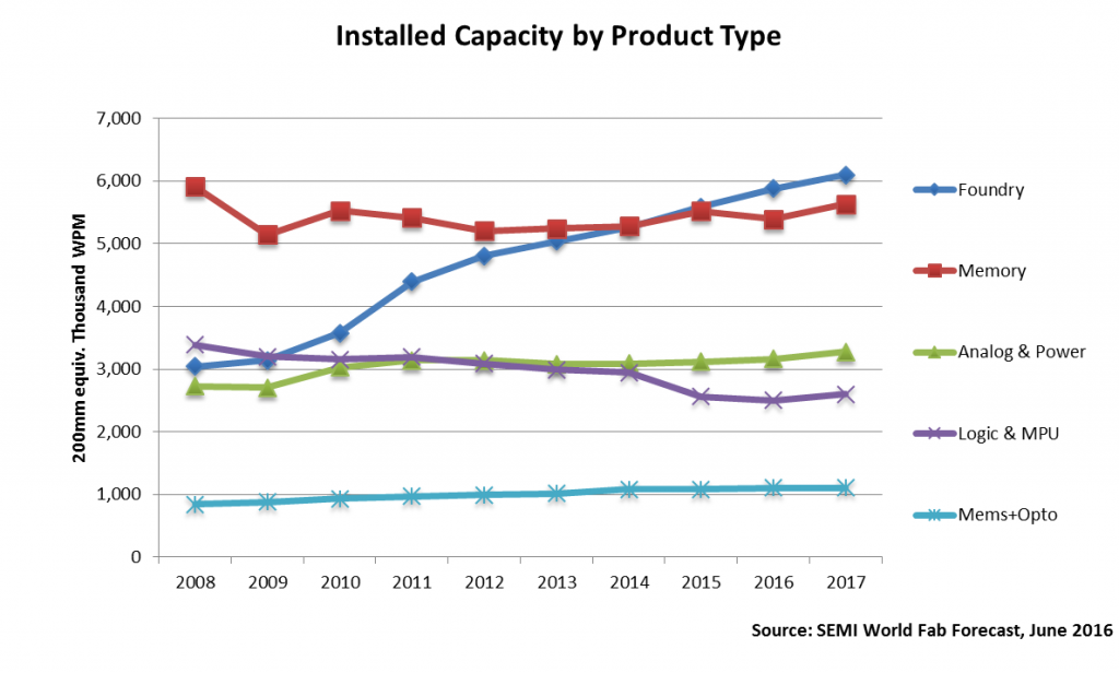 semi-installed-capacity-by-product-type