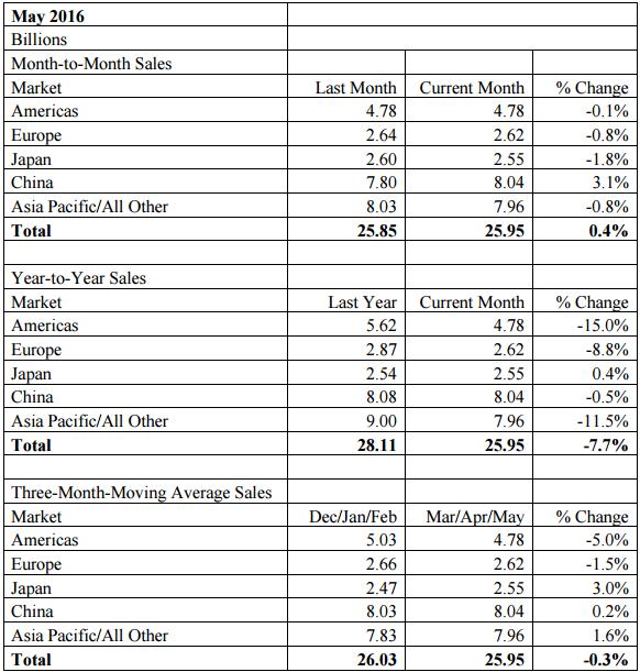 sia-semiconductor-revenue-may-2016