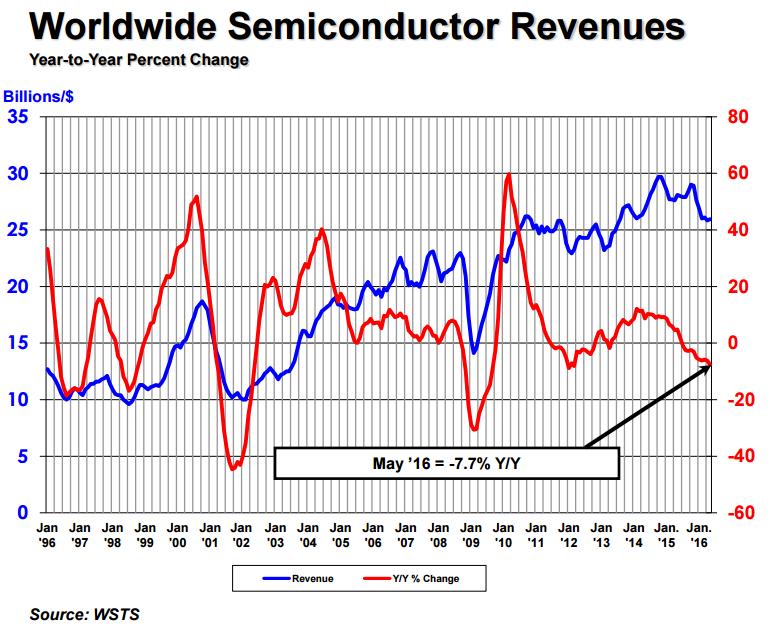 sia-ww-semiconductor-revenues-2016