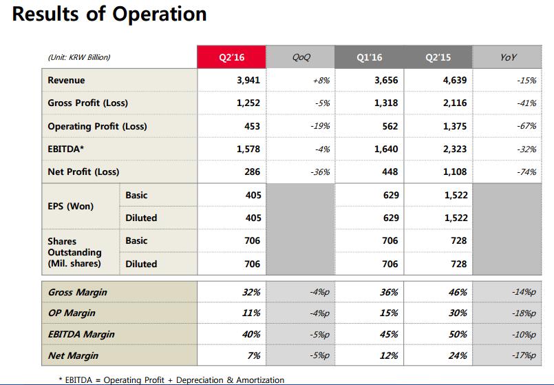 skhynix-financial-report-2q16