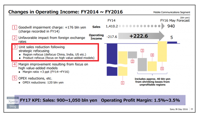sony-operating-income