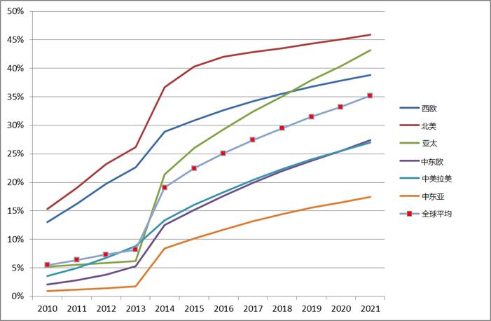 strategyanalytics-mobile-video-revenue-cn