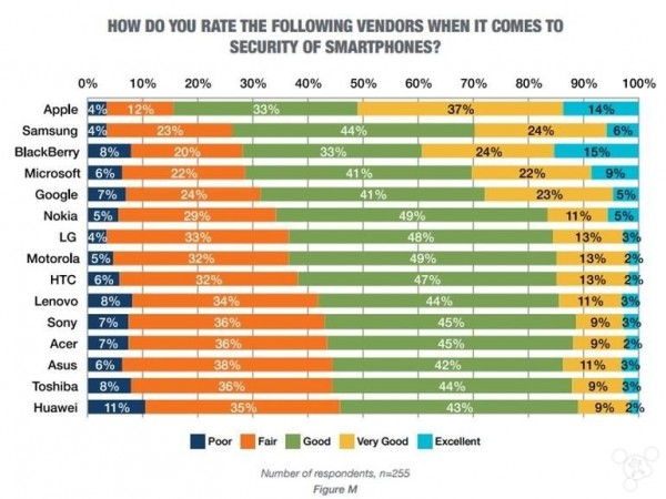 techproresearch-security-of-smartphones-ranking