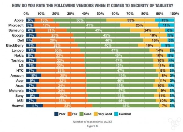techproresearch-security-of-tablets-ranking