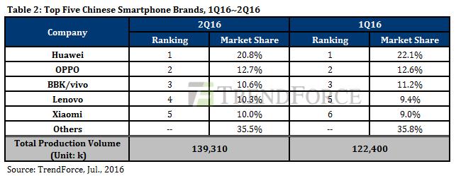 trendforce-2q16-smartphone-chinese