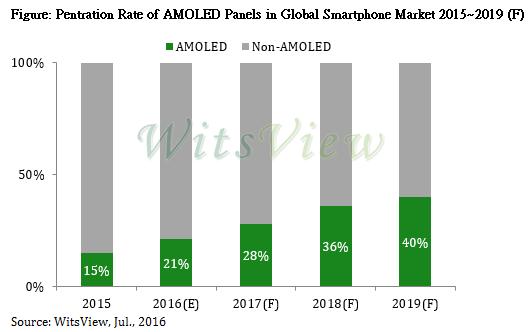 trendforce-penetration-rate-amoled-smartphone-2019