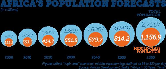 africandevbank-africa-population-forecasts-2060