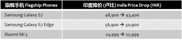 androidauthority-price-cut-india-xiaomi-samsung