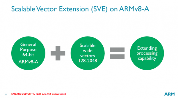 arm-v8-scalable-vector-extensions