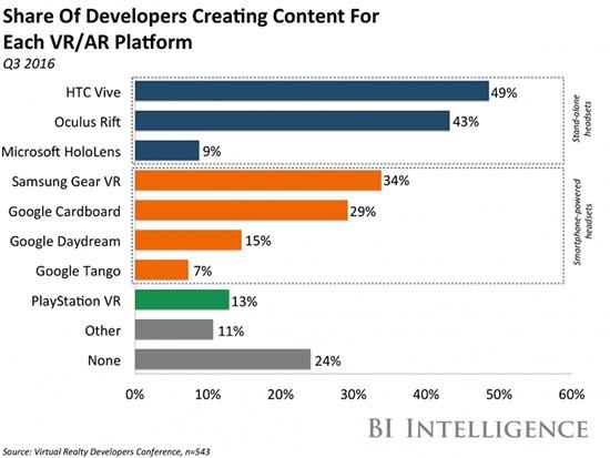 biintelligence-share-of-developers-for-vr-ar