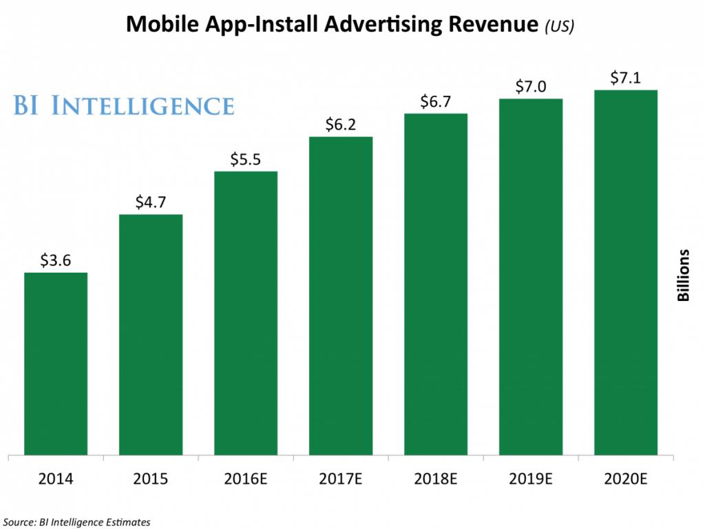 businessintelligence-mobile-app-install-ad-revenue