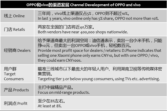 caijing-oppo-vivo-channels
