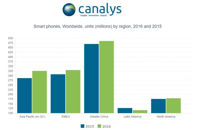 canalys-smartphone-shipment-2016