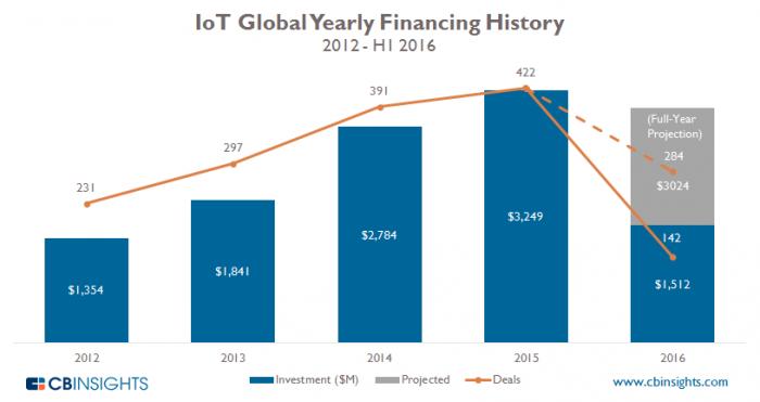 cbinsights-iot-global-yearly-financing-history-2016