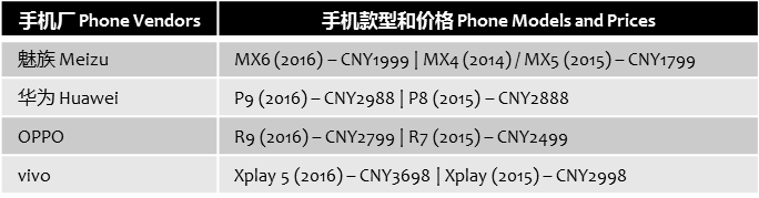 chinaeconomic-phone-flagships-prices-increase