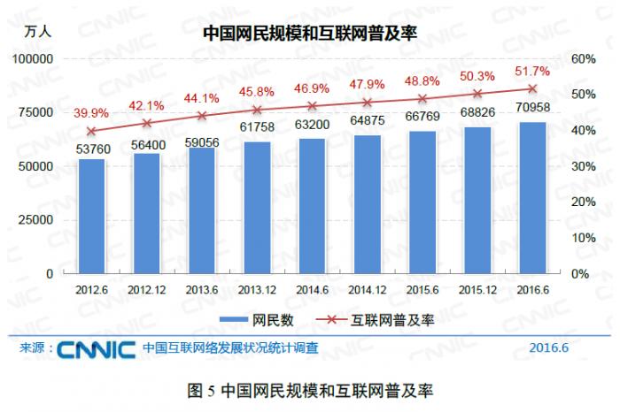 cnnic-china-internet-penetration-2016