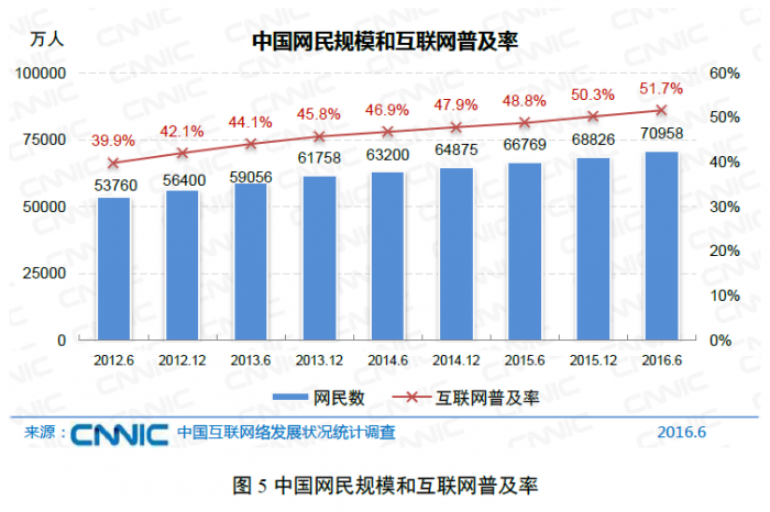 cnnic-china-internet-penetration-2016