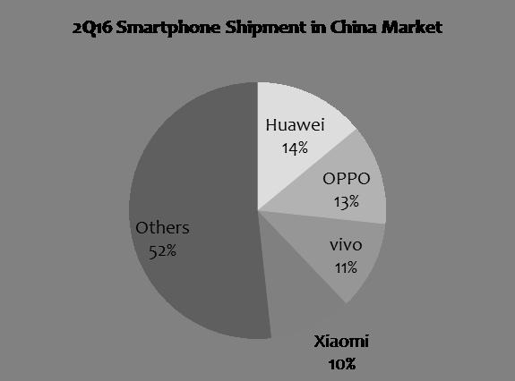 digitimes-2q16-china-smartphone-shipment-share