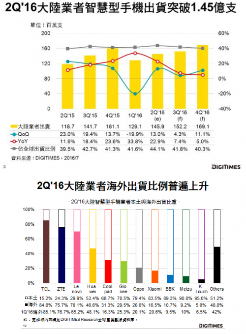 digitimes-china-2q16-smart-phone-shipments