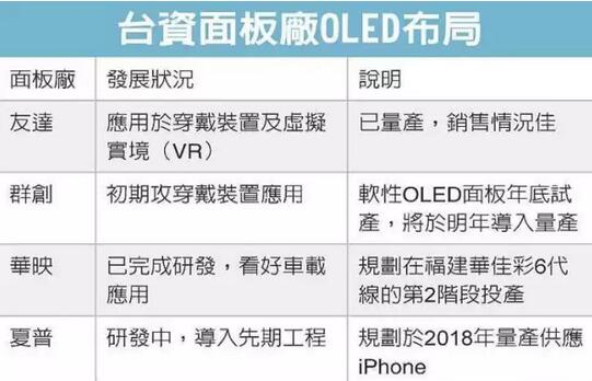 digitimes-taiwan-oled-development
