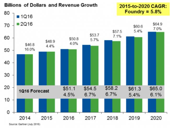 gartner-foundry-revenue-growth-2020