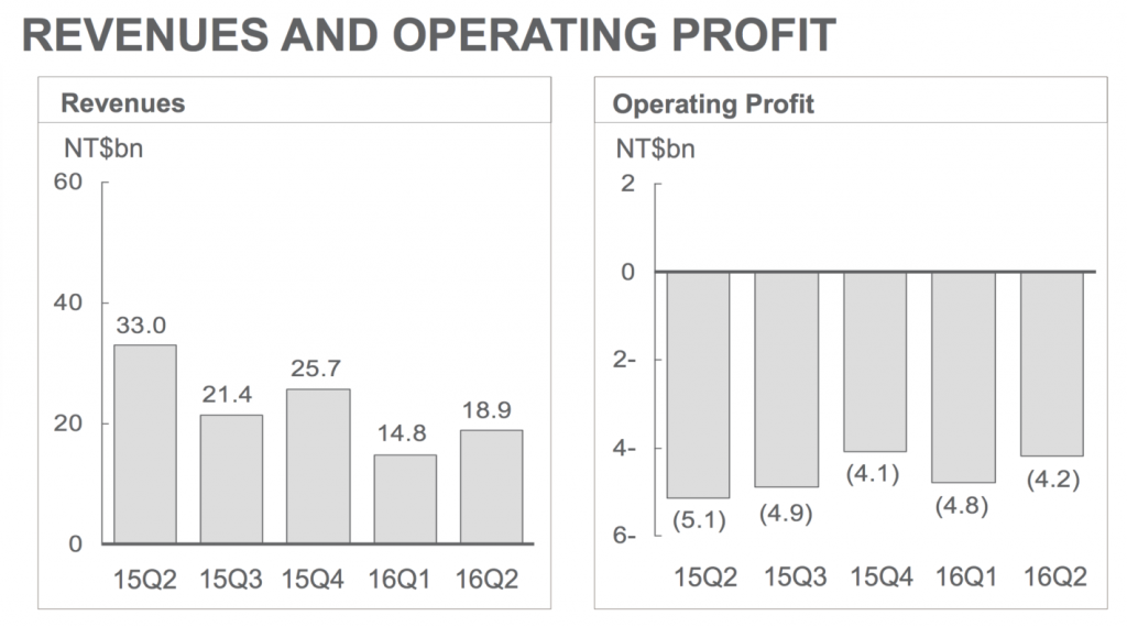 htc-2q16-financial-report