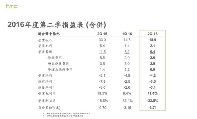 htc-2q16-financial-report-2