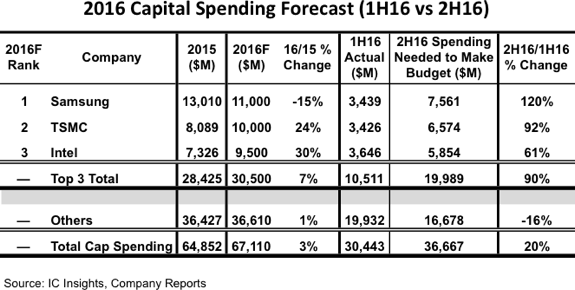 icinsights-2016-capital-spending-forecast