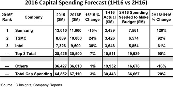icinsights-2016-capital-spending-forecast