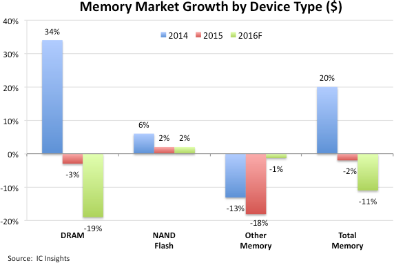 icinsights-memory-market-growth-by-device-type-2016