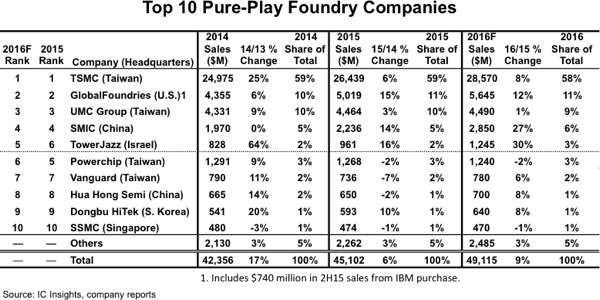 icinsights-top-10-pure-play-foundry-companies