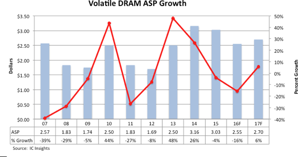icinsights-volatile-dram-asp-growth-2016-2017