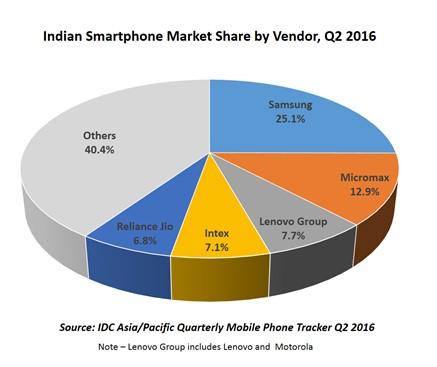 idc-india-market-2q16