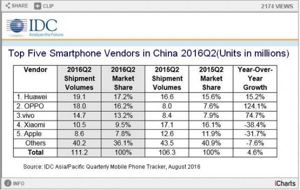 idc-top-5-smartphone-2q16-in-china