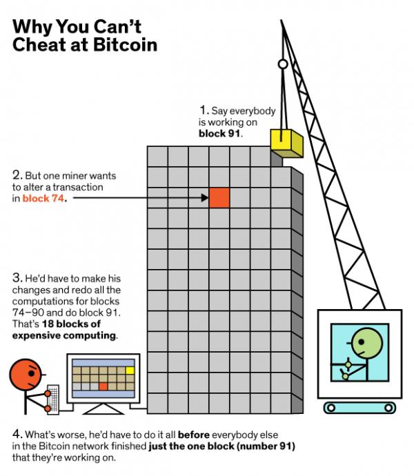 ieee-blockchain-technology