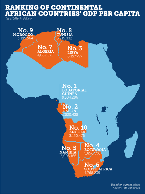 imf-ranking-of-continental-african-countries-gdp-per-capita