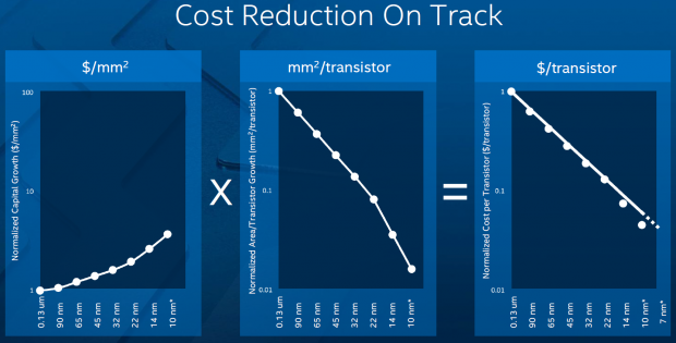intel-10nm-cost-reduction-on-track