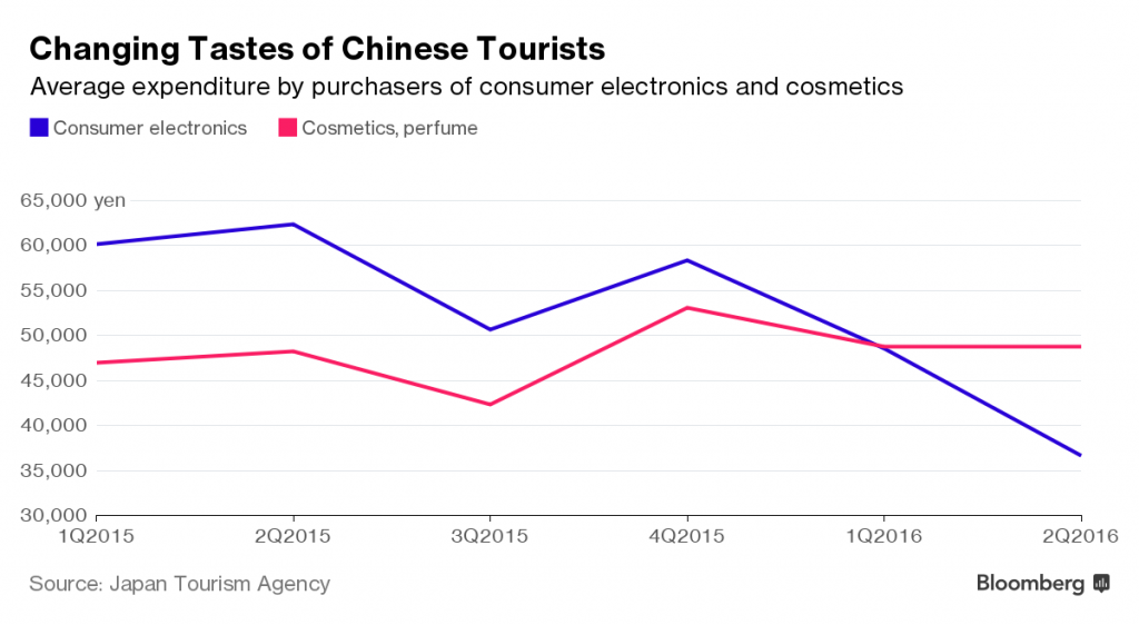 japantourismagency-changing-tastes-of-chinese-tourists