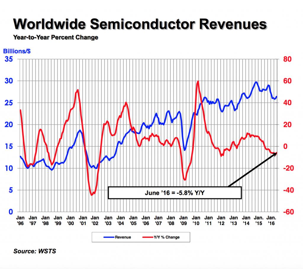 sia-ww-semiconductor-revenues-2q16